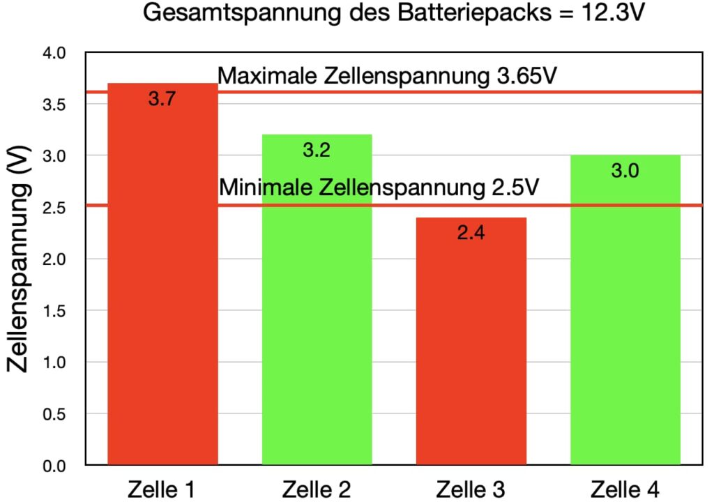 lithium auf segelbooten balancing 4