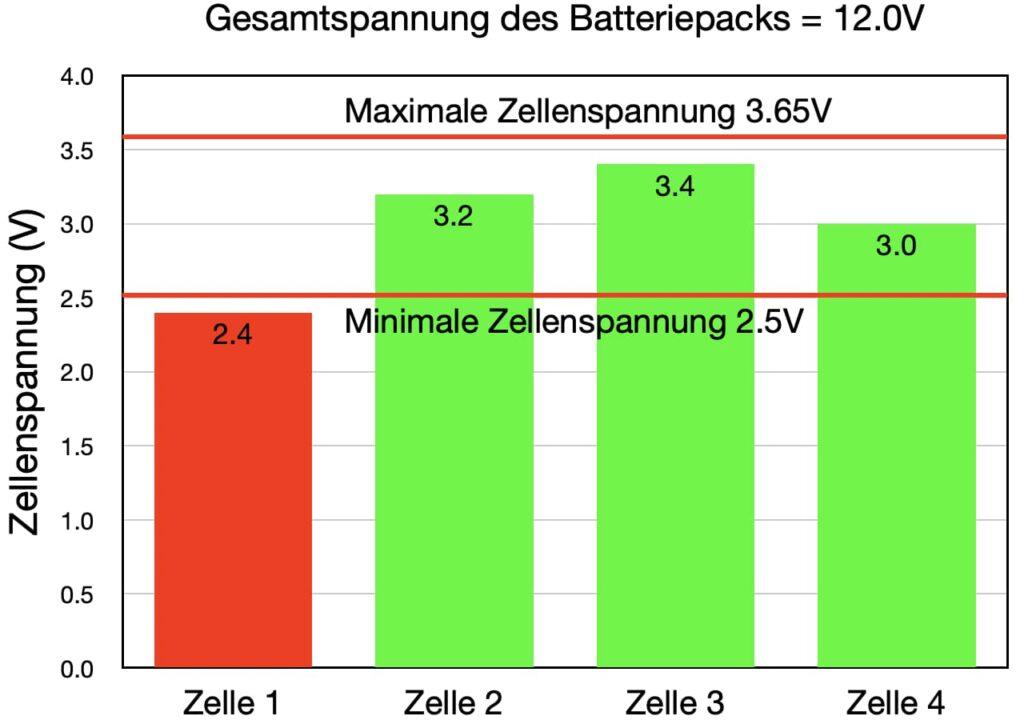 lithium auf segelbooten balancing 3