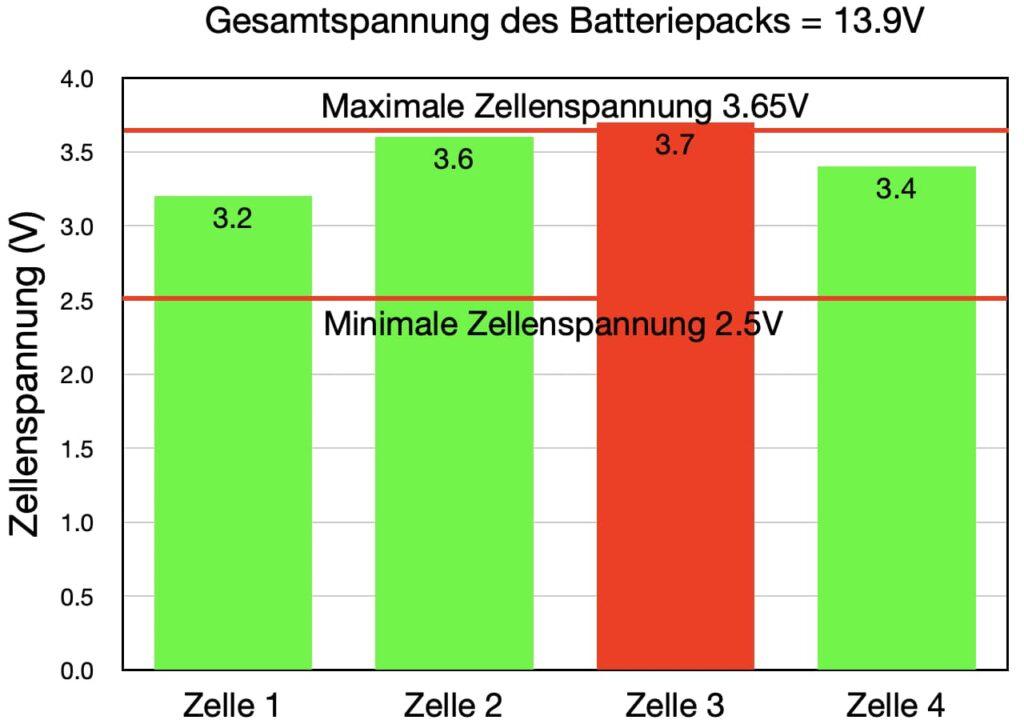 lithium auf segelbooten balancing 2
